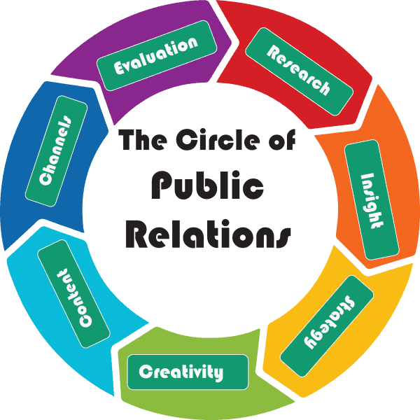 Circle of Public Relations